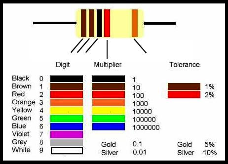 resistor-values